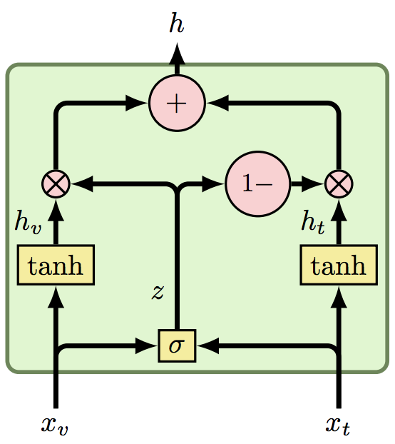 Gated Multimodal Units for Information Fusion