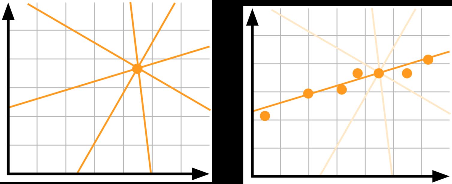 Using Uncertainty to Interpret your Model 4