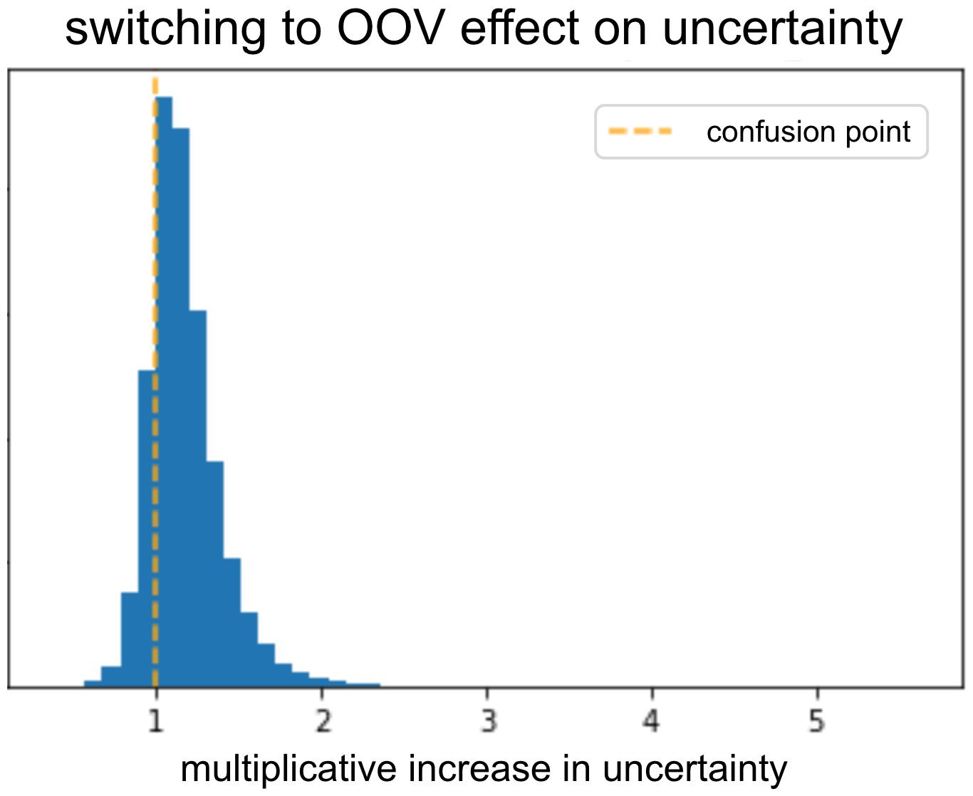 Using Uncertainty to Interpret your Model 6