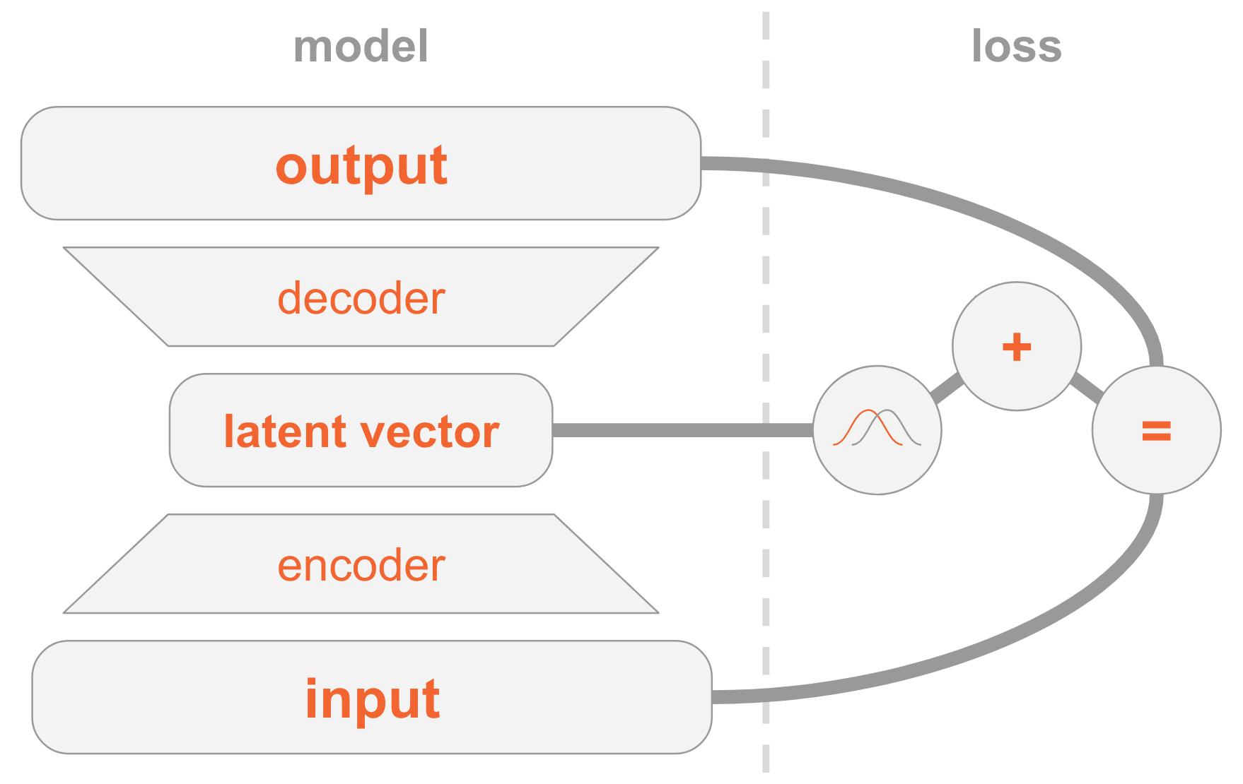 Variational Autoencoders Explained